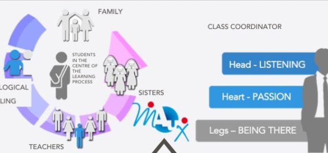 La comunità educante del MAUX